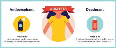 antiperspirant-vs-deodorant